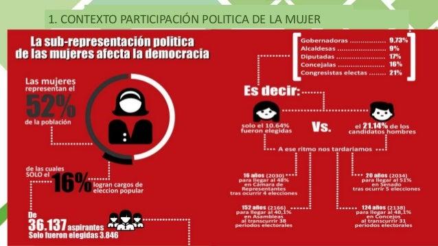 Fuente: MOE Evolución de la normatividad sobre participación política de la mujer: 1. CONTEXTO PARTICIPACIÓN POLITICA MUJE...