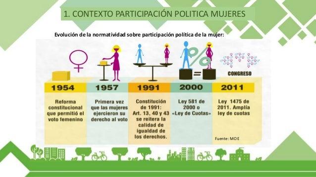 Representación histórica en el Congreso: Fuente: MOE 1. CONTEXTO PARTICIPACIÓN POLITICA MUJERES El porcentaje de mujeres e...
