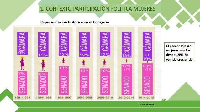 Fuente: MOE Mujeres inscritas y electas 2002 – 2014: 1. CONTEXTO PARTICIPACIÓN POLITICA MUJERES Las mujeres han sido aprox...