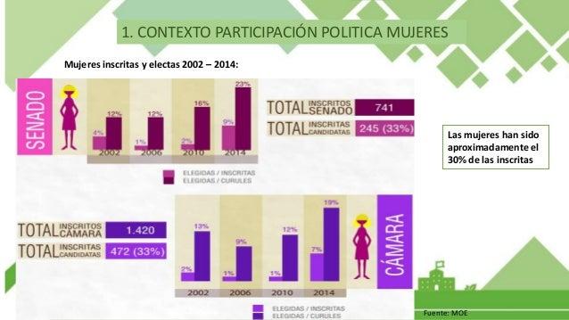 Fuente: Registraduría 1. CONTEXTO PARTICIPACIÓN POLITICA MUJERES La participación política de la mujer en elecciones presi...