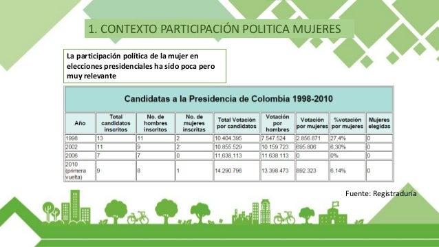 Fuente: MOE Los votos de las mujeres tienen peso en los partidos políticos 1. CONTEXTO PARTICIPACIÓN POLITICA MUJERES
