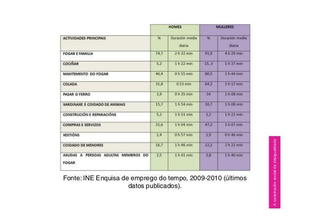Fonte: INE Enquisa de emprego do tempo, 2009-2010 (últimos datos publicados). Aconstruciónsocialdadesigualdade