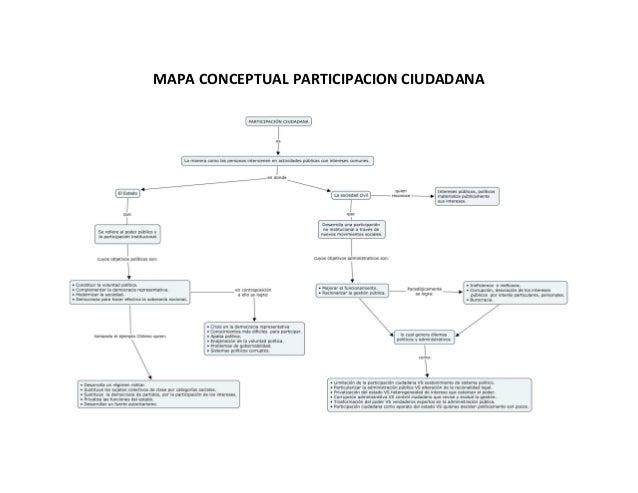 MAPA CONCEPTUAL PARTICIPACION CIUDADANA