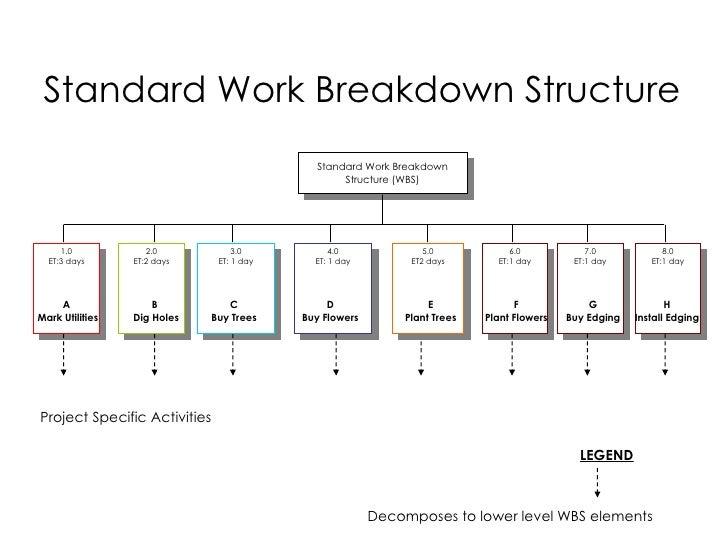 Work Breakdown Structure | Resources - PM | Pinterest ... |Programming Work Breakdown Structure