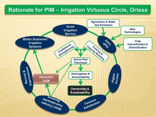 Participatory Irrigation Management Pim Ranjan