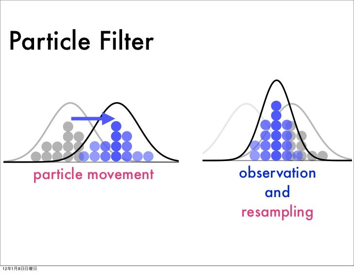 Particle Filter Tracking In Python