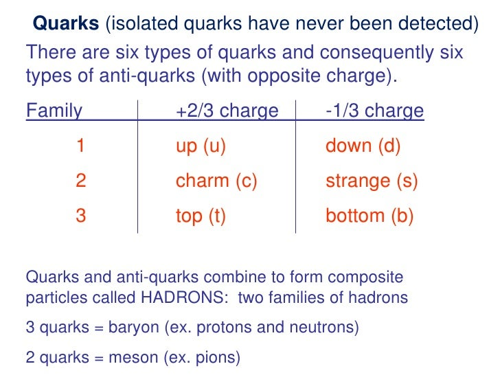 Particle physics - Standard Model