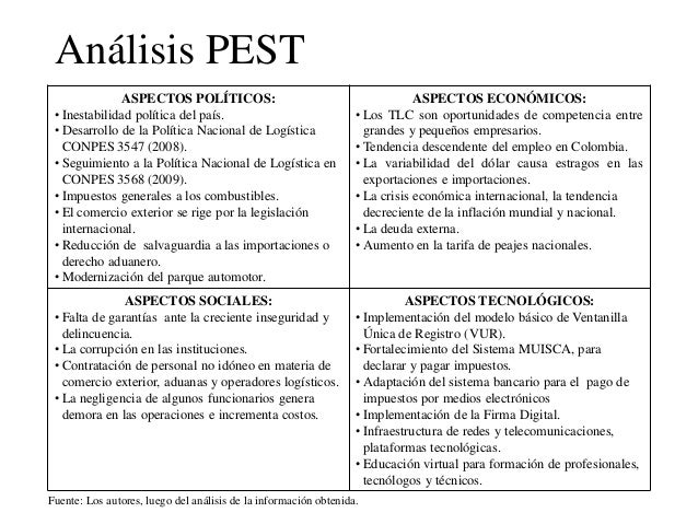 pest analysis of santander Banco santander, sa, doing business as santander group / ˌ s ɑː n t ɑː n ˈ d ɛər /, is a spanish banking group as its name suggests, the company originated.