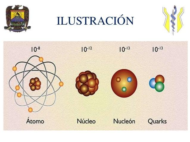 Particulas subatómicas