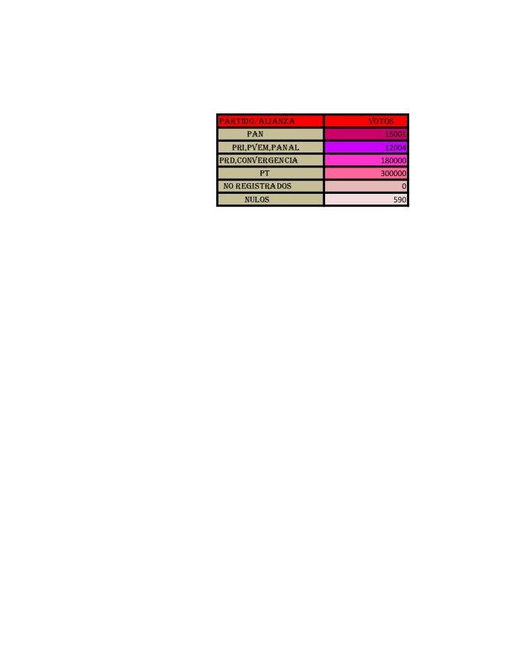 partido/alianza    votos     pan              15001  pri,pvem,panal      12004prd,convergencia     180000        pt       ...
