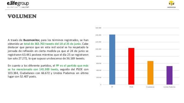 Partidos politicos de España en twitter Slide 3