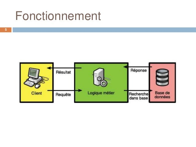 Architectures 3 tiers web for Architecture 1 tiers