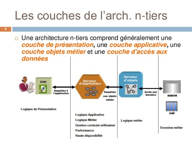 Architectures n tiers for Architecture n tiers definition