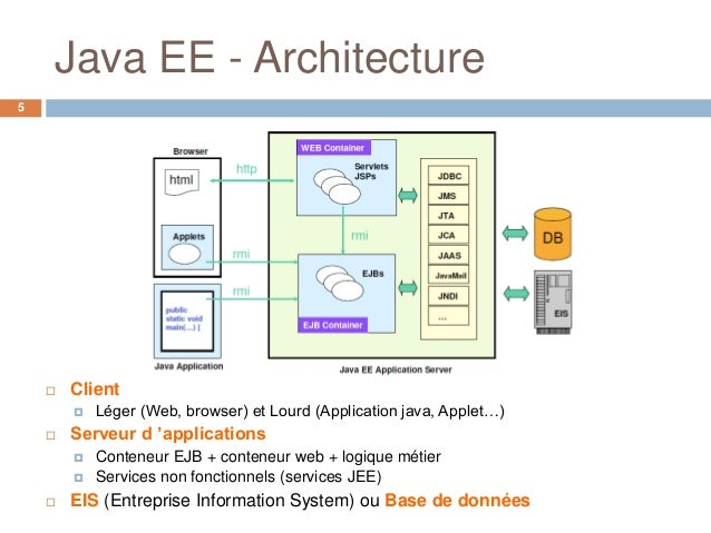 Entreprise java beans ejb for Architecture jee