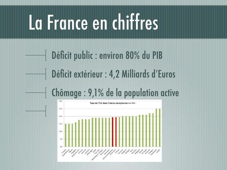 La France en chiffres   Déficit public : environ 80% du PIB   Déficit extérieur : 4,2 Milliards d'Euros   Chômage : 9,1% de ...