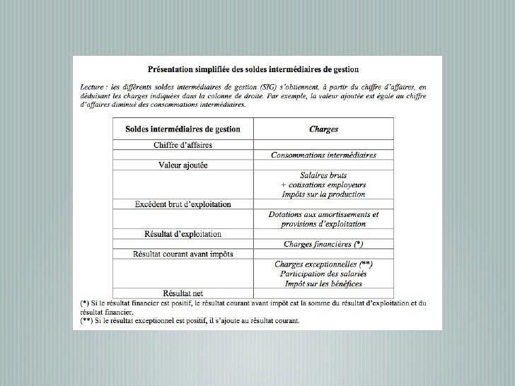 Les différentes taxesLa contribution sur la valeur ajoutéePrincipe : Réduire les charges salariales et augmenter lestaxes ...