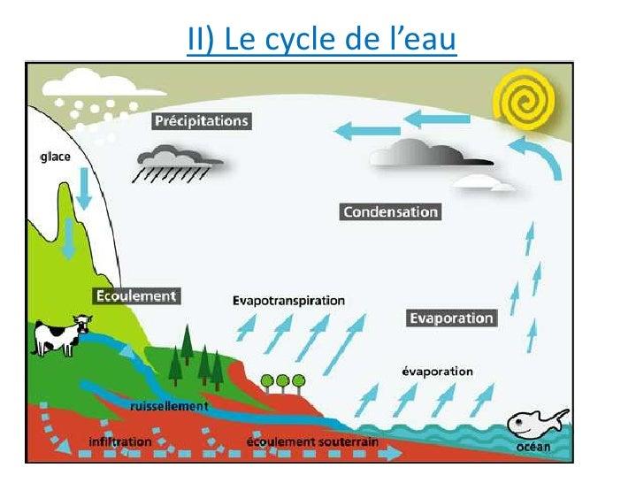 cycle de l eau dans le manteau