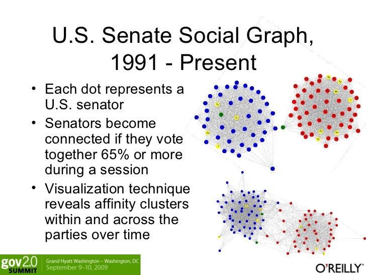 U.S. Senate Social Graph, 1991 - Present <ul><li>Each dot represents a U.S. senator </li></ul><ul><li>Senators become conn...