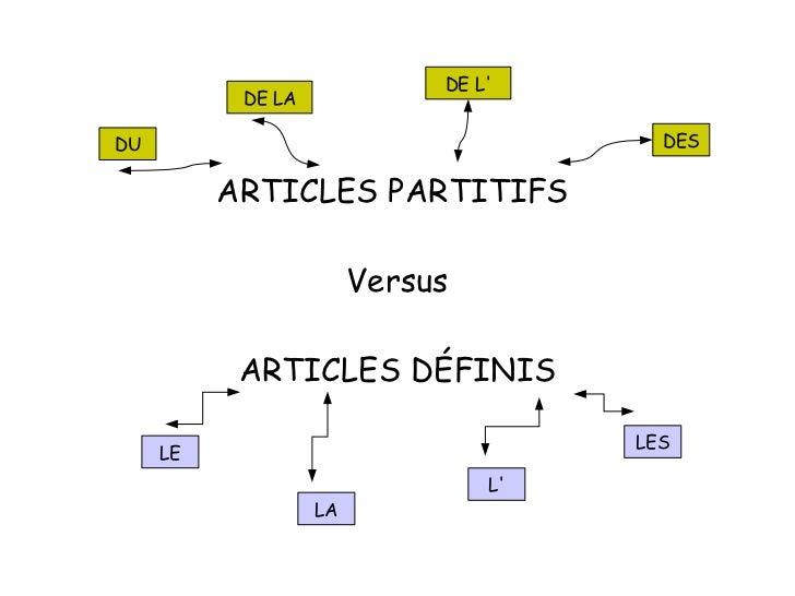 ARTICLES PARTITIFS  Versus ARTICLES DÉFINIS DU DE LA DE L' DES LE L' LA LES