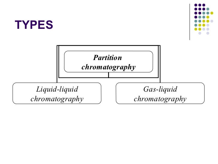 types of paper chromatography So as long as the correct solvent and type of chromatography paper are used, a component can be identified from its retention ratio (fig 6) solvent front.