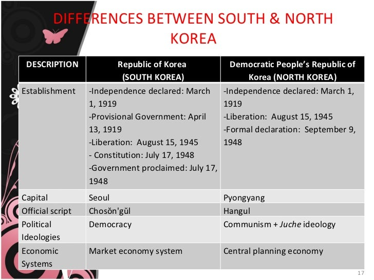 compare and contrast the economic and political effects of china on korea and japan Compare and contrast the economic and political effects of china on korea and japan compare and contrast china and japan china and japan, both with thousand years of ancient culture and.