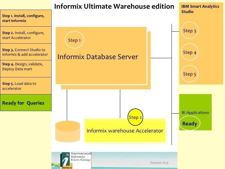 Informix Ultimate Warehouse edition                 IBM Smart Analytics                                                   ...