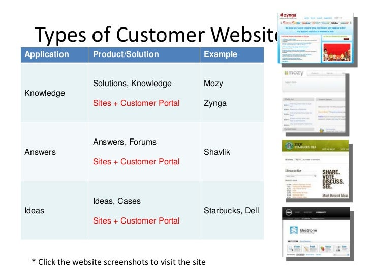 Partner Portal Examples