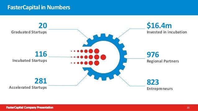 FasterCapital Company Presentation 20 20 Graduated Startups 116 Incubated Startups 281 Accelerated Startups $16.4m Investe...