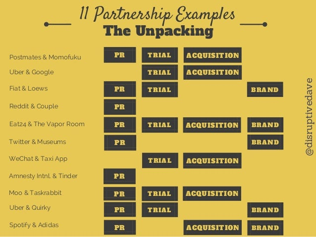 Unpacking 11 Strategic Partnership Examples
