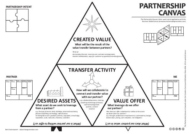 VALUE OFFERDESIRED ASSETS CREATED VALUE TRANSFER ACTIVITY PARTNERSHIP CANVAS PARTNERSHIP INTENT PARTNER WE ThePartnershipC...