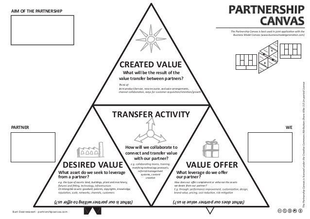 VALUE OFFERDESIRED VALUE CREATED VALUE TRANSFER ACTIVITY PARTNERSHIP CANVAS AIM OF THE PARTNERSHIP PARTNER WE How will we ...