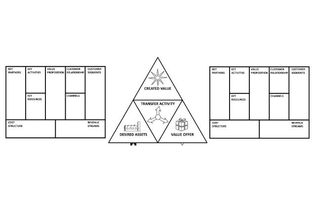 Partnership design (get start)
