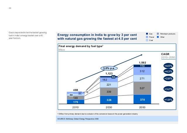 Natural Gas Price Per Kg In India