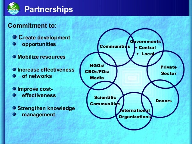 Partnerships Communities Governments • Central • Local NGOs/ CBOs/POs/ Media Private Sector Scientific Communities Interna...