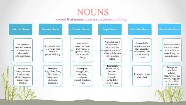 Part of speech for Is floor a noun