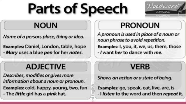 Part of Speech (Word Class)