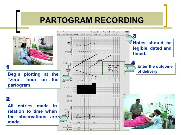 PARTOGRAM RECORDING                             3                             Notes should be                             ...