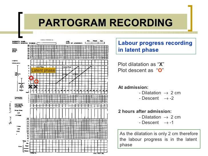 PARTOGRAM RECORDING               Labour progress recording               in latent phase               Plot dilatation as...