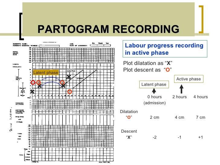 PARTOGRAM RECORDING                     Labour progress recording                     in active phase                    P...