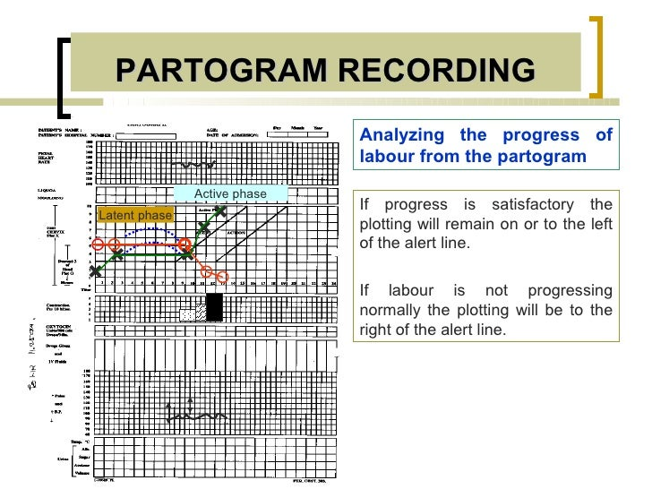 PARTOGRAM RECORDING                              Analyzing the progress of                              labour from the pa...