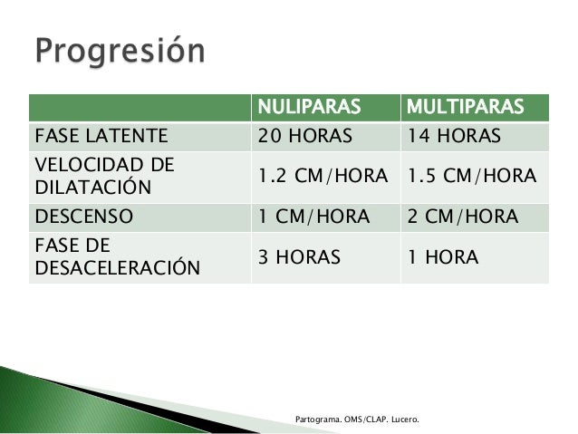 NULIPARAS MULTIPARASFASE LATENTE 20 HORAS 14 HORASVELOCIDAD DEDILATACIÓN1.2 CM/HORA 1.5 CM/HORADESCENSO 1 CM/HORA 2 CM/HOR...