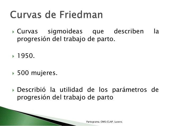  Curvas sigmoideas que describen laprogresión del trabajo de parto. 1950. 500 mujeres. Describió la utilidad de los pa...