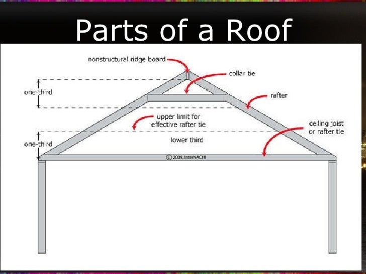 parts of a roof upcoming slideshare - Parts Of Roof