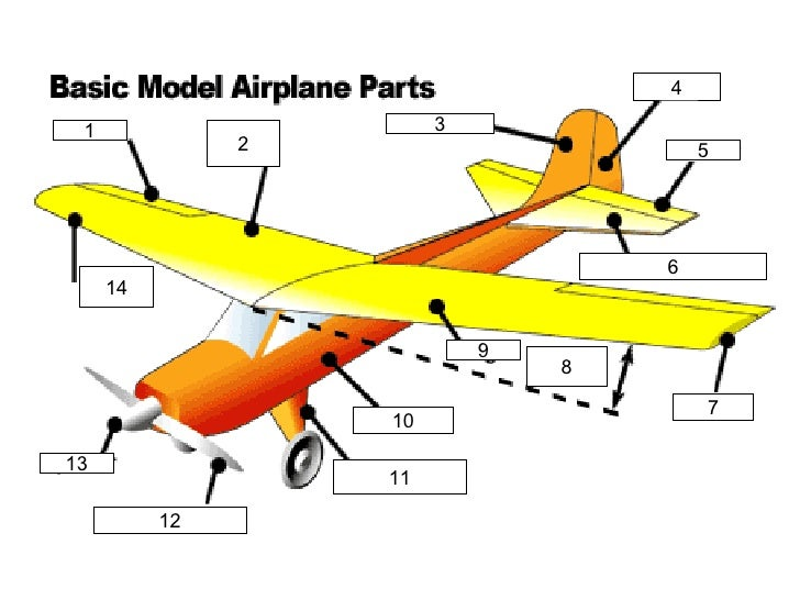 Parts Of A Basic Model Airplane
