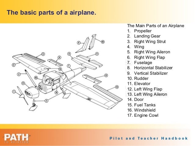 parts of airplanes