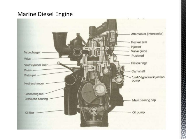 Main Parts Of An Engine : Diagrams  labeled diagram of a l engine