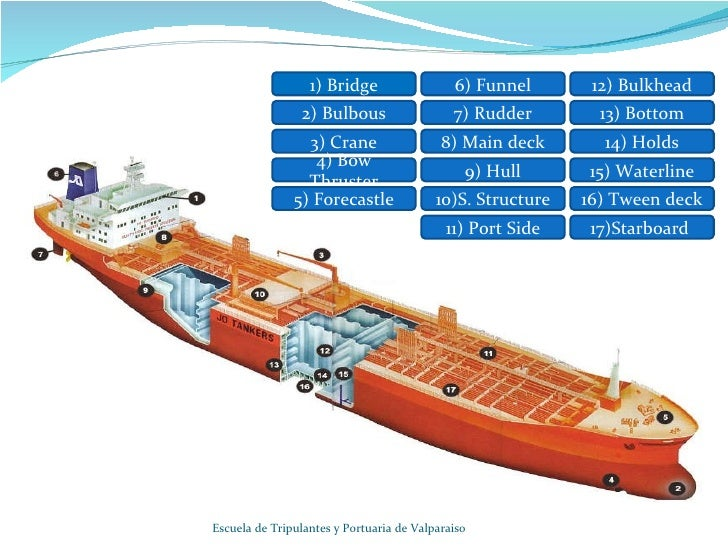 Parts Of A Ship on boat anatomy diagram