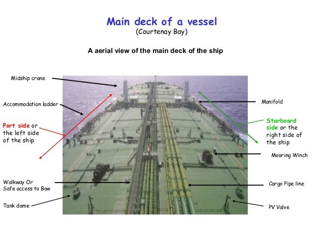 Parts Of A Ship1