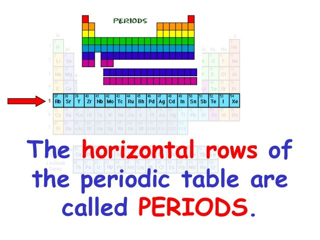 Parts of periodic table periodic table geography 2 the horizontal rows urtaz Choice Image
