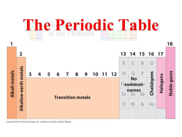 Periodic table parts geccetackletarts parts of periodic table urtaz Image collections